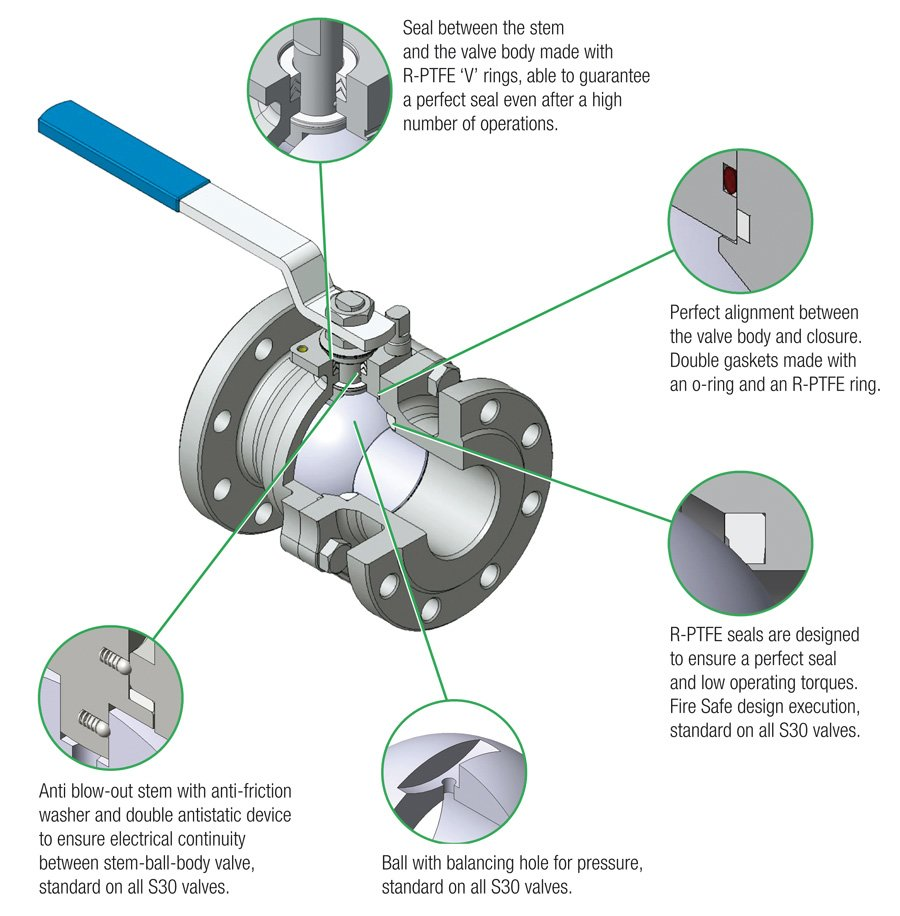 S30-series-Split-Body-Ball-Valves-C